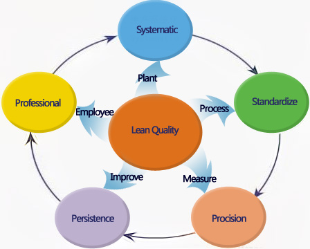 QC quality management philosophy